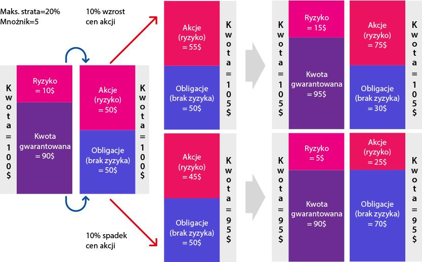 wykres_gospodarowicz