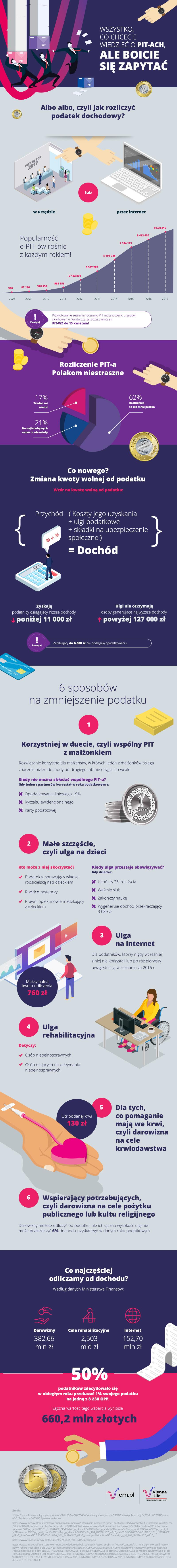 Infografika-pit