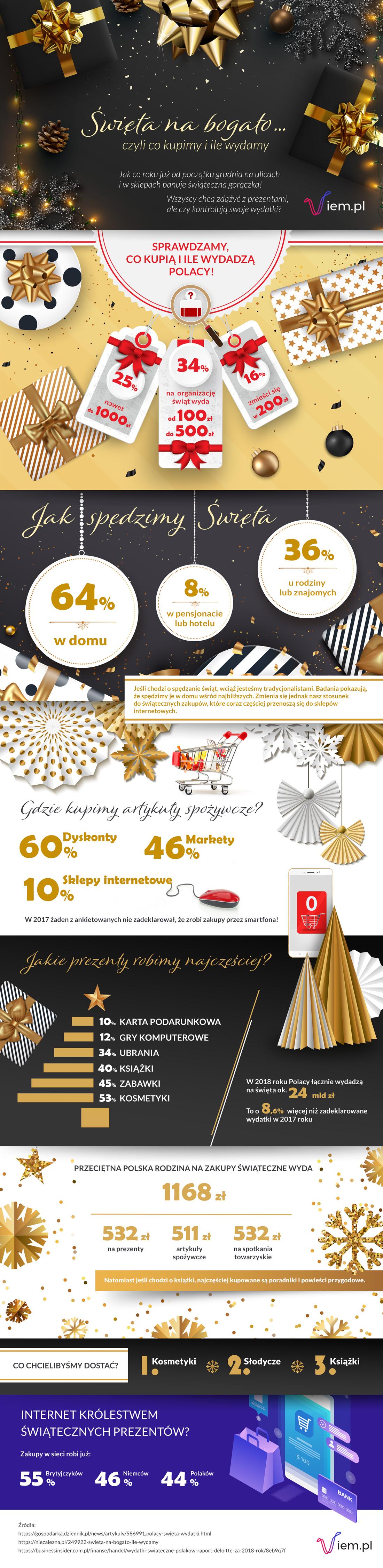 infografika_viem.pl