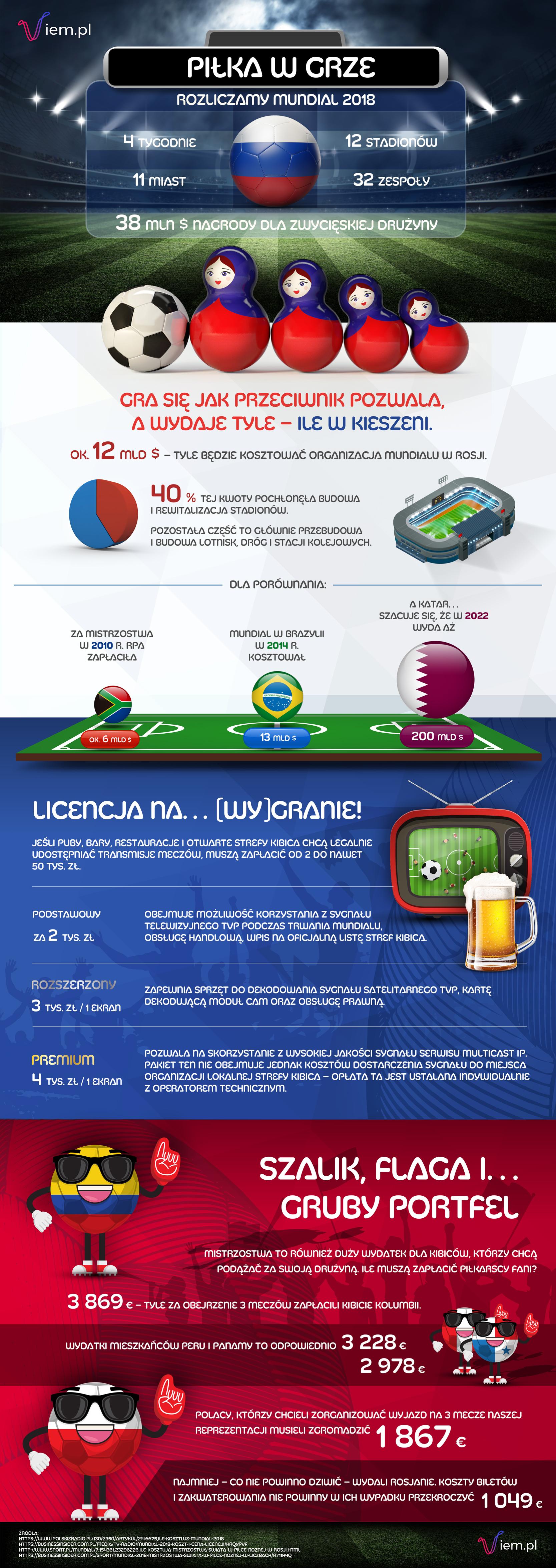 Infografika: Rozliczamy Mundial