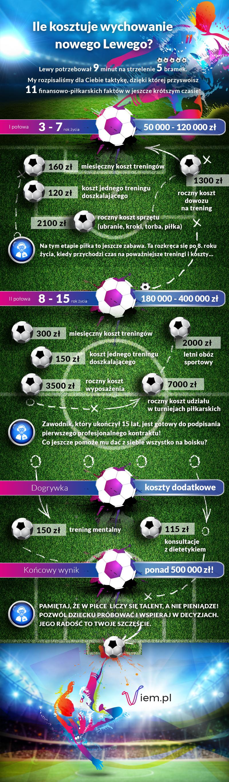 Ile kosztuje wychowanie piłkarza?