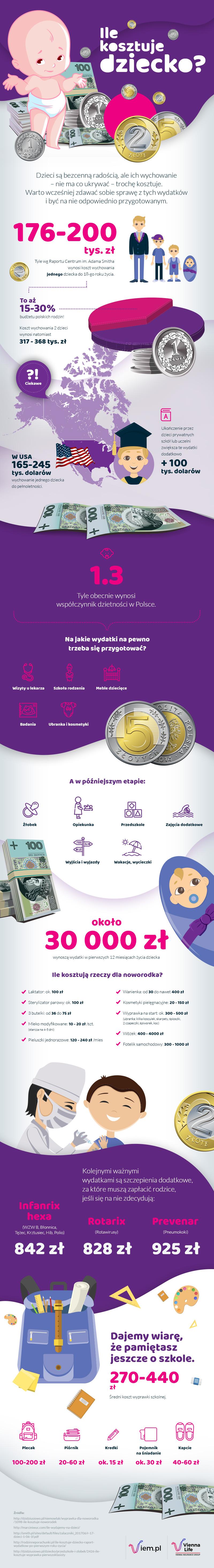 Infografika - ile kosztuje dziecko?