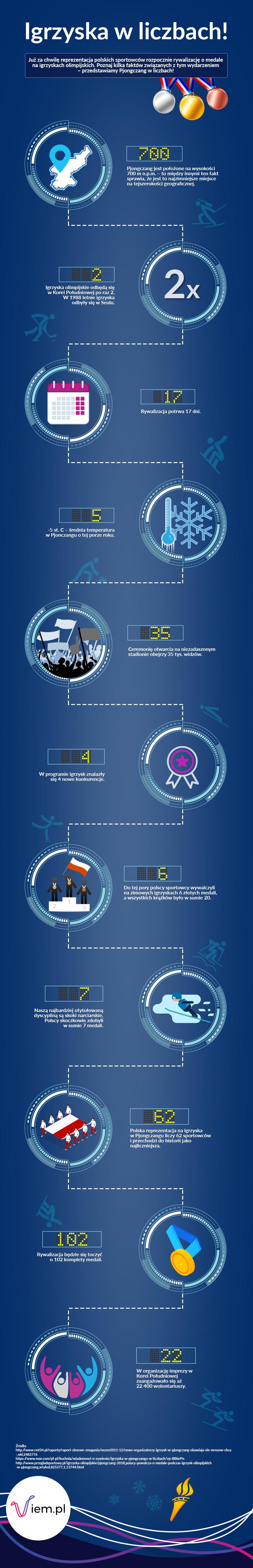 Infografika - igrzyska olimpijskie